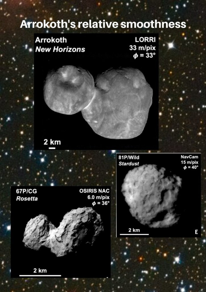 Arrokoth's relative smoothness can be seen from comparisons to comets found in other areas of the solar system (J. R. Spencer et al., Science10.1126/science.aay3999 (2020).
