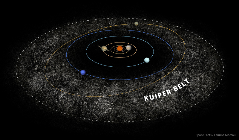 Investigations of the Kuiper Belt aren't easy, the next flyby might be decades away ( Kuiper Belt Illustration – laurinemoreau.com)