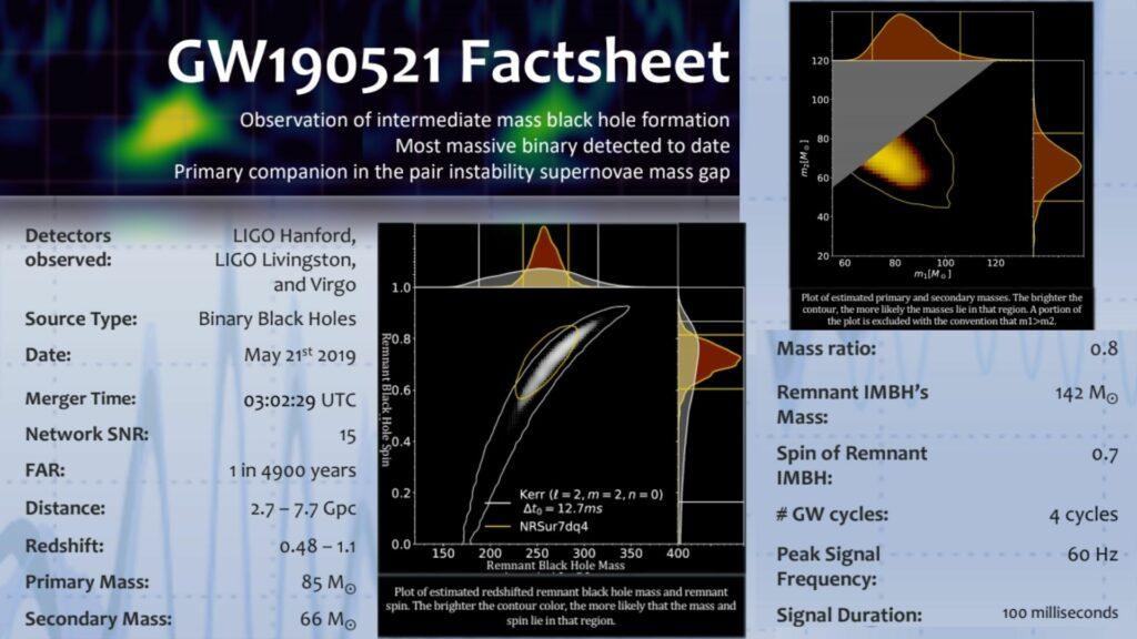 GW190521 facts courtesy of LIGO-VIRGO (R. Ewing, R. Huxford, D. Singh The Pennsylvania State University)